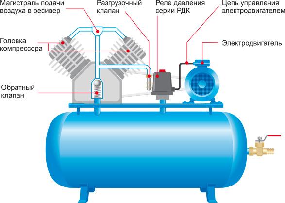 серии РДК на компрессор