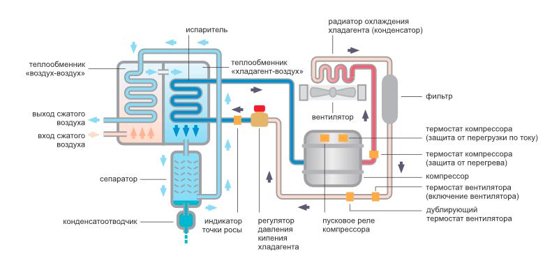 Схема работы рефрижераторного осушителя